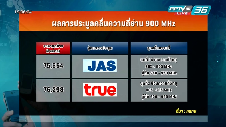 ทำความรู้จัก JAS ผู้ชนะการประมูล 4G คลื่น900 MHz