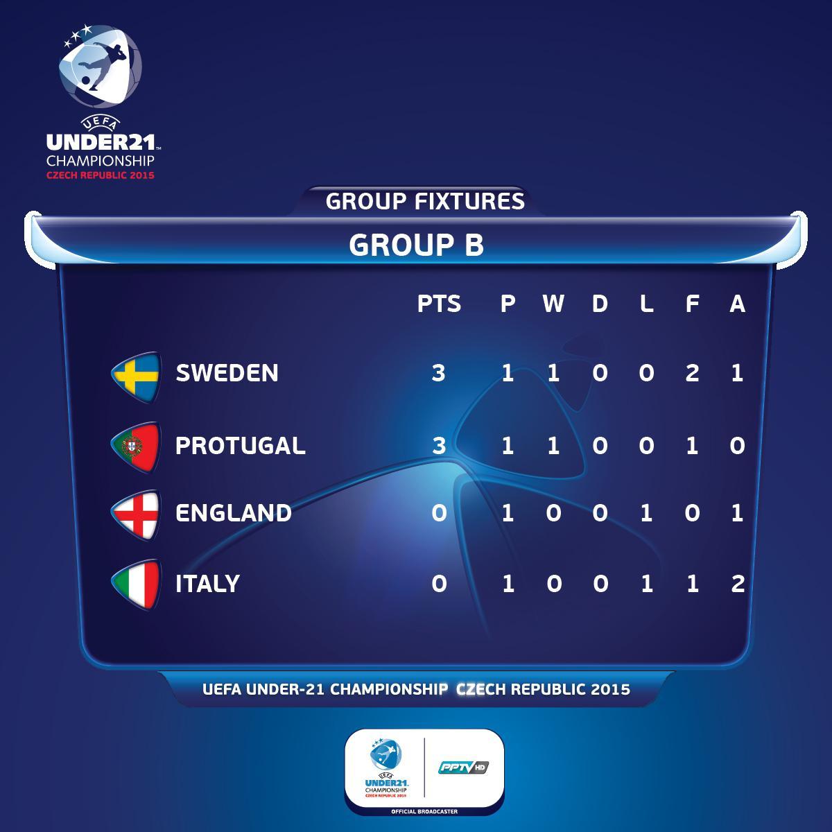 ไฮไลท์ฟุตบอล UEFA U-21  สิงโตจ๋อยเจาะไม่เข้า โดนฝอยทอง ยิงดับ 1-0