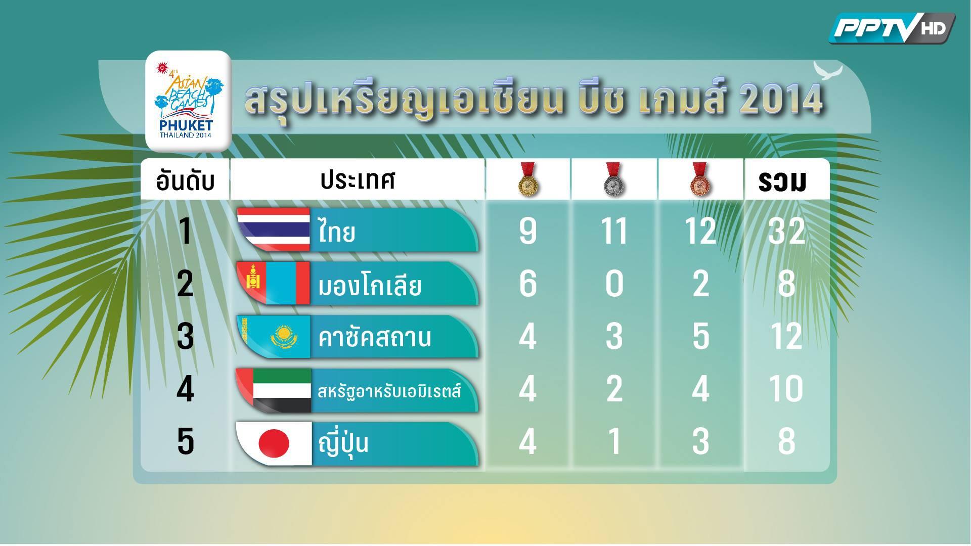 """ทัพนักกีฬาไทย คว้าเพิ่ม 4 เหรียญทองในการแข่งขัน """"เอเชี่ยน บีช เกมส์"""""""