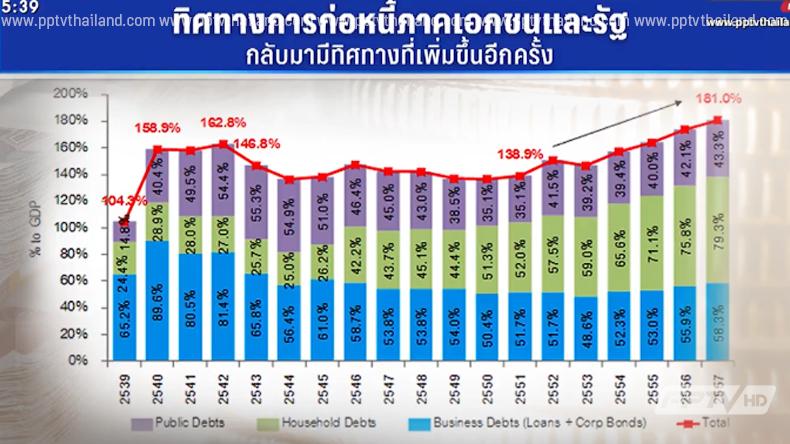 กสิกรไทยห่วงเหตุ หนี้ภาครัฐ-เอกชนเพิ่มต่อเนื่อง