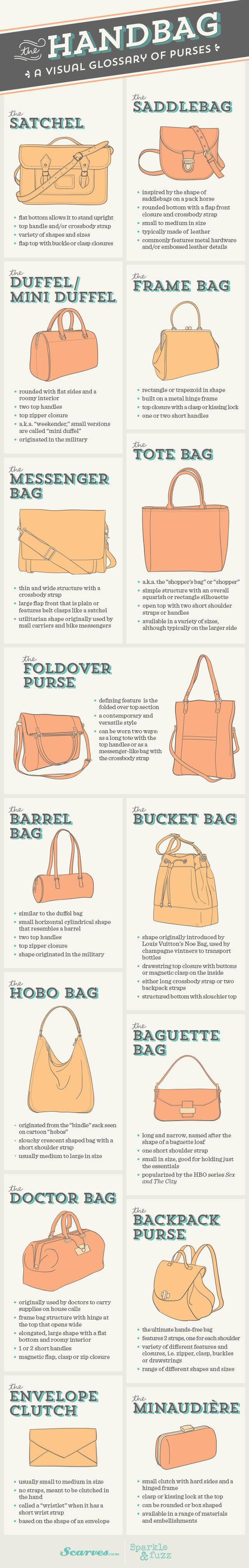 The Handbag A Visual Glossary of Purses infographic