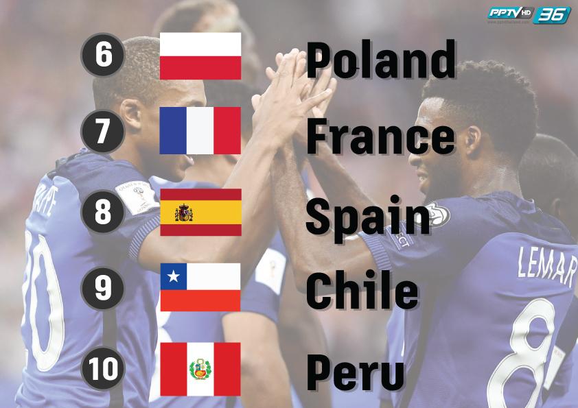 """""""เยอรมนี"""" ยังรั้งเบอร์ 1 โลก """"อังกฤษ"""" ขยับขึ้นรั้งที่ 12 ของโลก"""