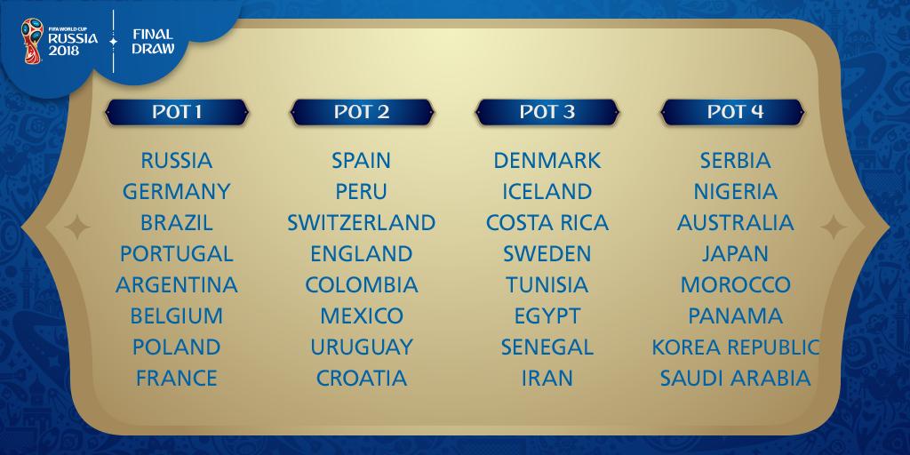 """""""ฟีฟ่า"""" แบ่งโถ 32 ทีมชาติ รอจับสลากแบ่งกลุ่ม 1 ธันวาคมนี้"""