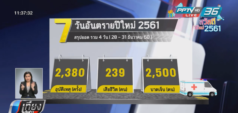 7 วันอันตรายตายเพิ่ม 65 คน สาเหตุจากเมาแล้วขับ