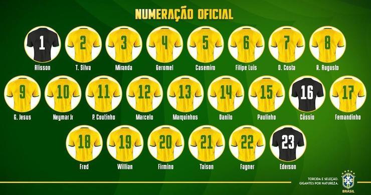 กรุ๊ป E ! บราซิลตัวเต็งคว้าแชมป์บอลโลกสมัยที่ 6 พร้อมรายชื่อนักเตะ 23 คน