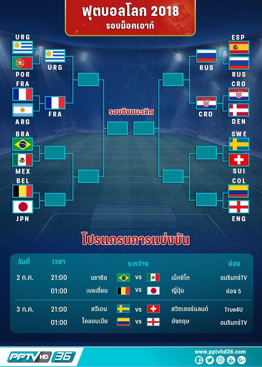 โปรแกรมฟุตบอลโลกวันที่ 2 ก.ค. และอัพเดตผลบอลโลก