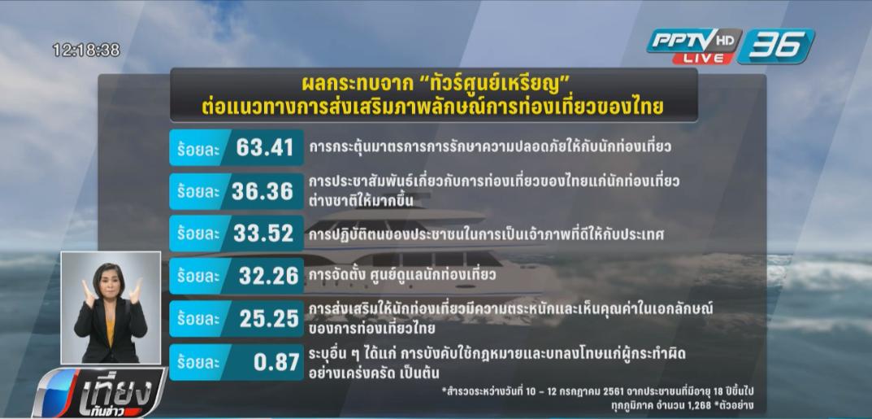 ทัวร์ศูนย์เหรียญกระทบต่อภาพลักษณ์การท่องเที่ยวไทย