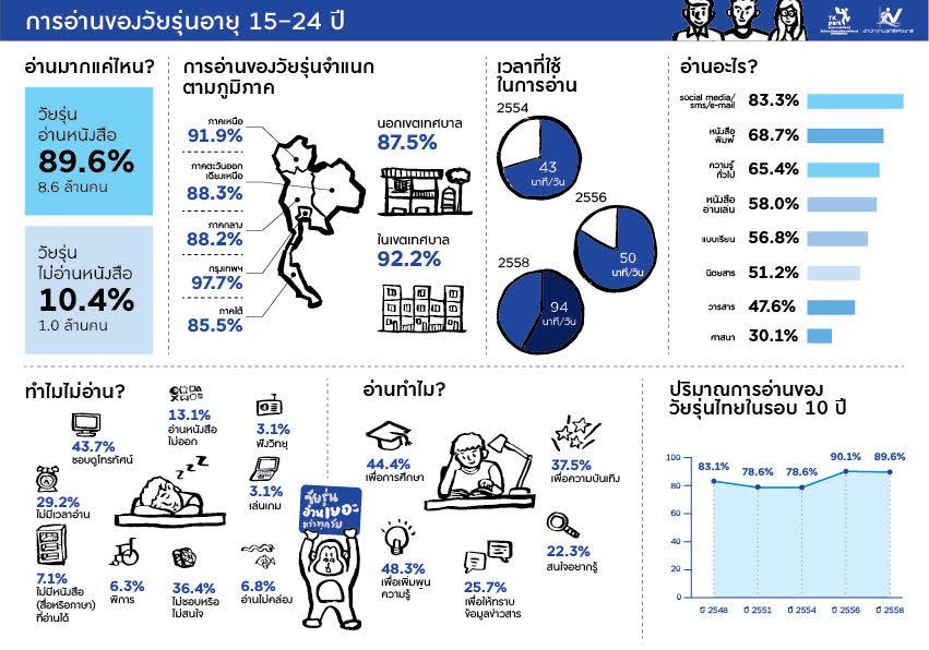 เปิดสถิติคนไทยอ่านหนังสือเพิ่มขึ้น 66 นาทีต่อวัน !!!