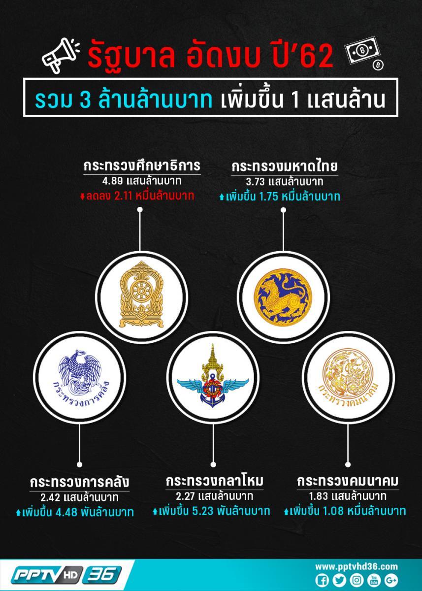 รัฐบาลอัดงบฯ ปี'62 วงเงิน 3 ล้านล้านบาท หั่นงบศึกษาฯ -มหาดไทยได้เพิ่มมากสุด