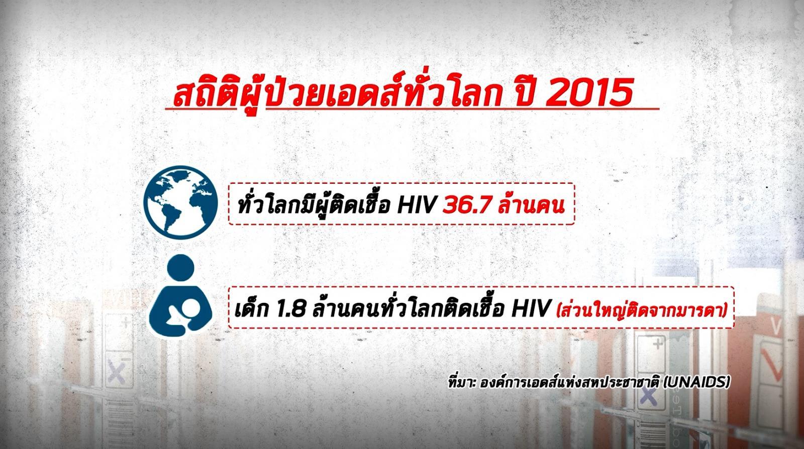 แอฟริกาใต้เริ่มทดลองวัคซีน HIV ต่อยอดจากไทย
