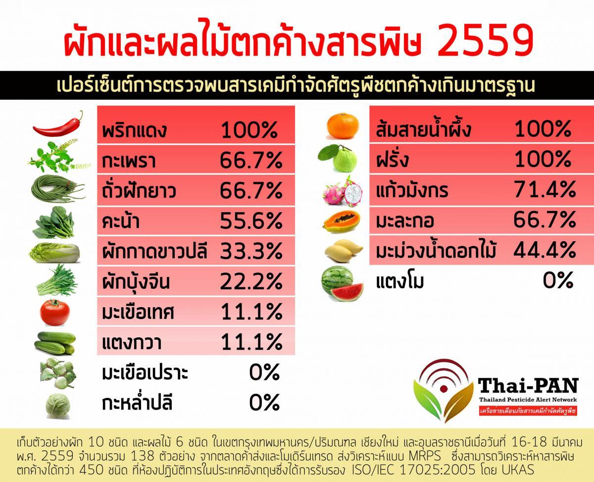 ผักผลไม้ 'ตรา Q' - 'Organic Thailand' ยังคงไม่ปลอดภัย !