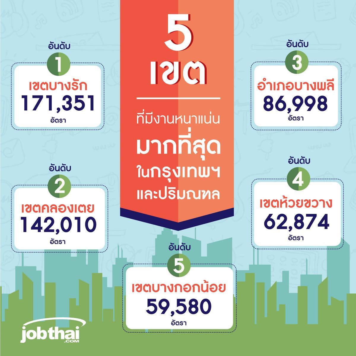เผย 5 เขตที่มีการจ้างงานหนาแน่นที่สุดใน กทม.
