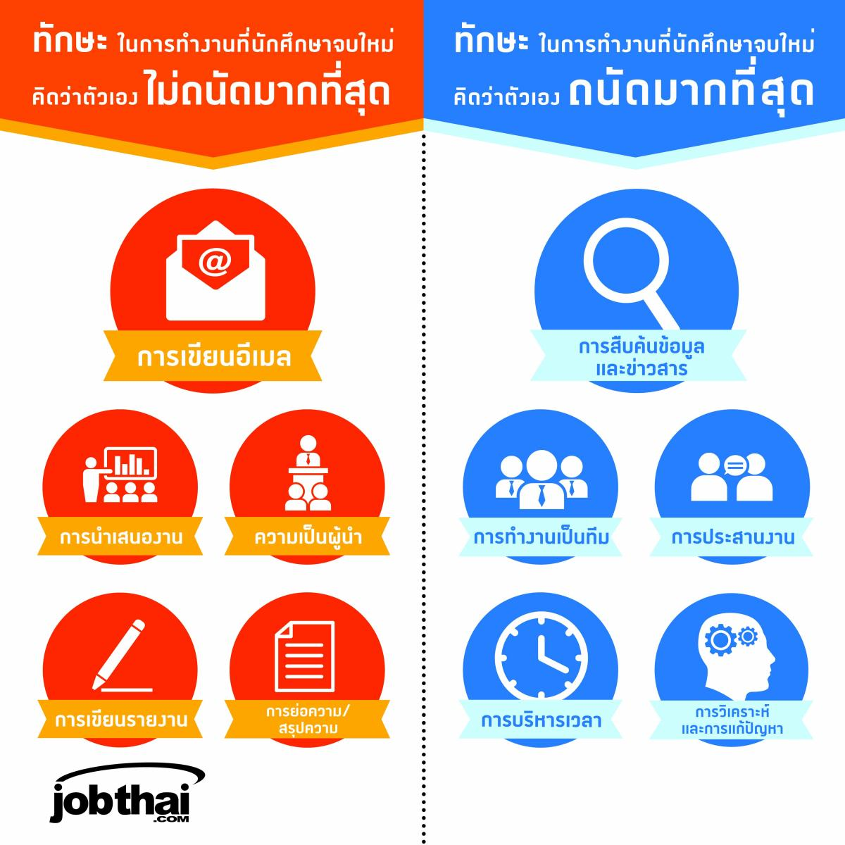 """พบนักศึกษาไทยไม่ถนัดทักษะ """"การนำเสนองาน"""" และ """"ความเป็นผู้นำ"""""""