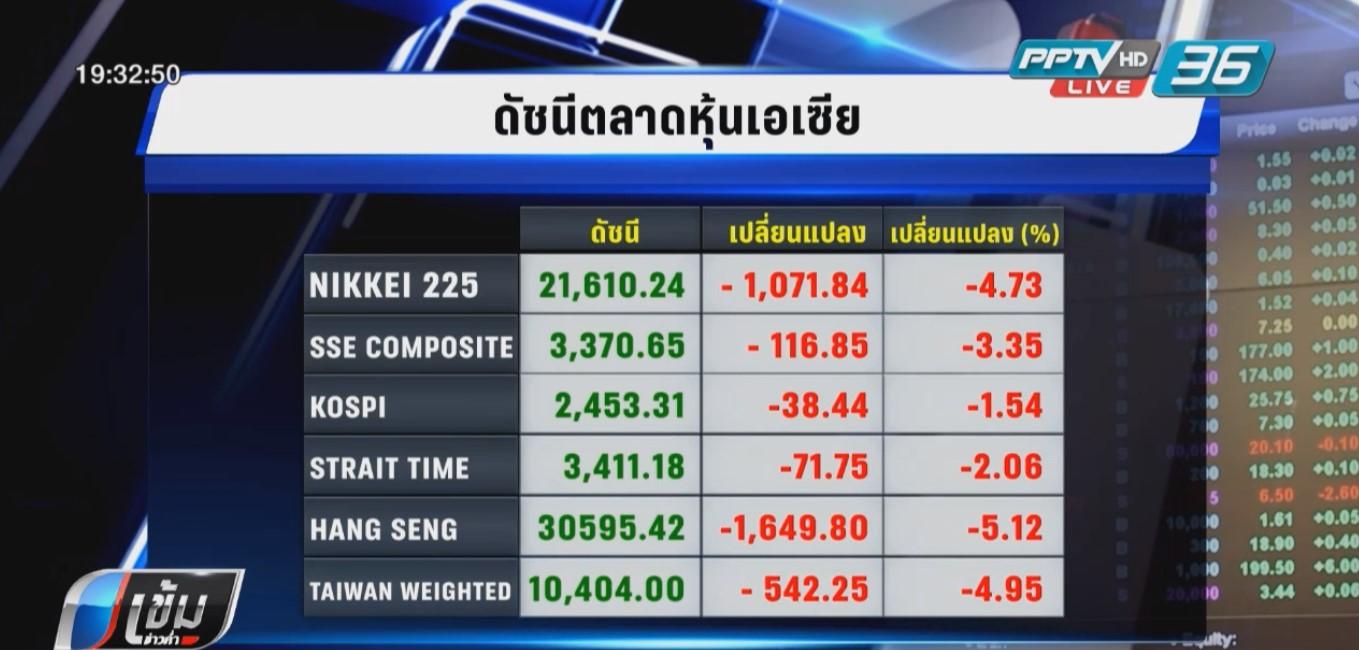 ดาวโจนส์ร่วงหนักฉุดตลาดหุ้นทั่วโลกดิ่ง หุ้นไทย -21.89 จุด