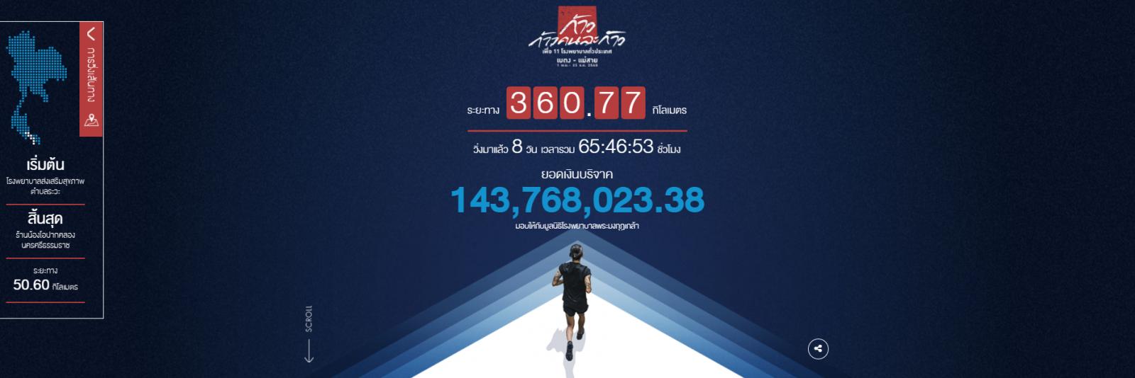"""""""ตูน"""" วิ่งวันที่ 9 มุ่งหน้าเมืองคอน ยอดบริจาคกว่า 143 ล้านบาท"""