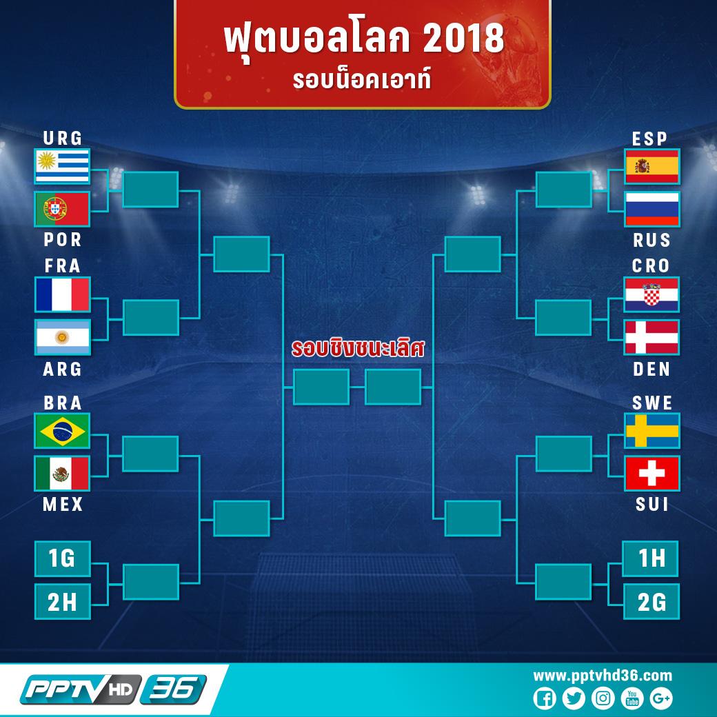 โปรแกรมฟุตบอลโลกรอบ 16 ทีมวันที่ 28 มิ.ย.  และอัพเดตผลบอลโลก