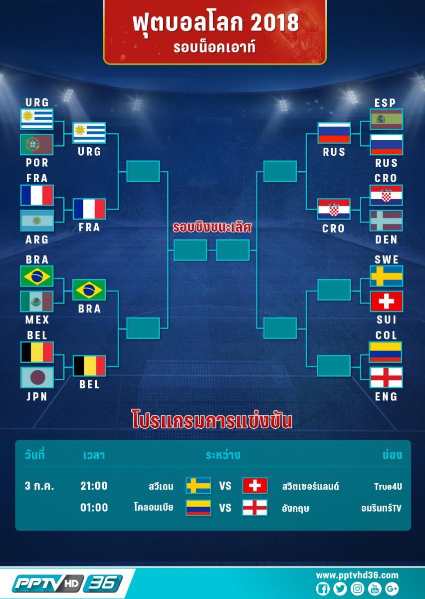 โปรแกรมฟุตบอลโลกรอบ 16 ทีมวันที่ 3 ก.ค. และอัพเดตผลบอลโลก