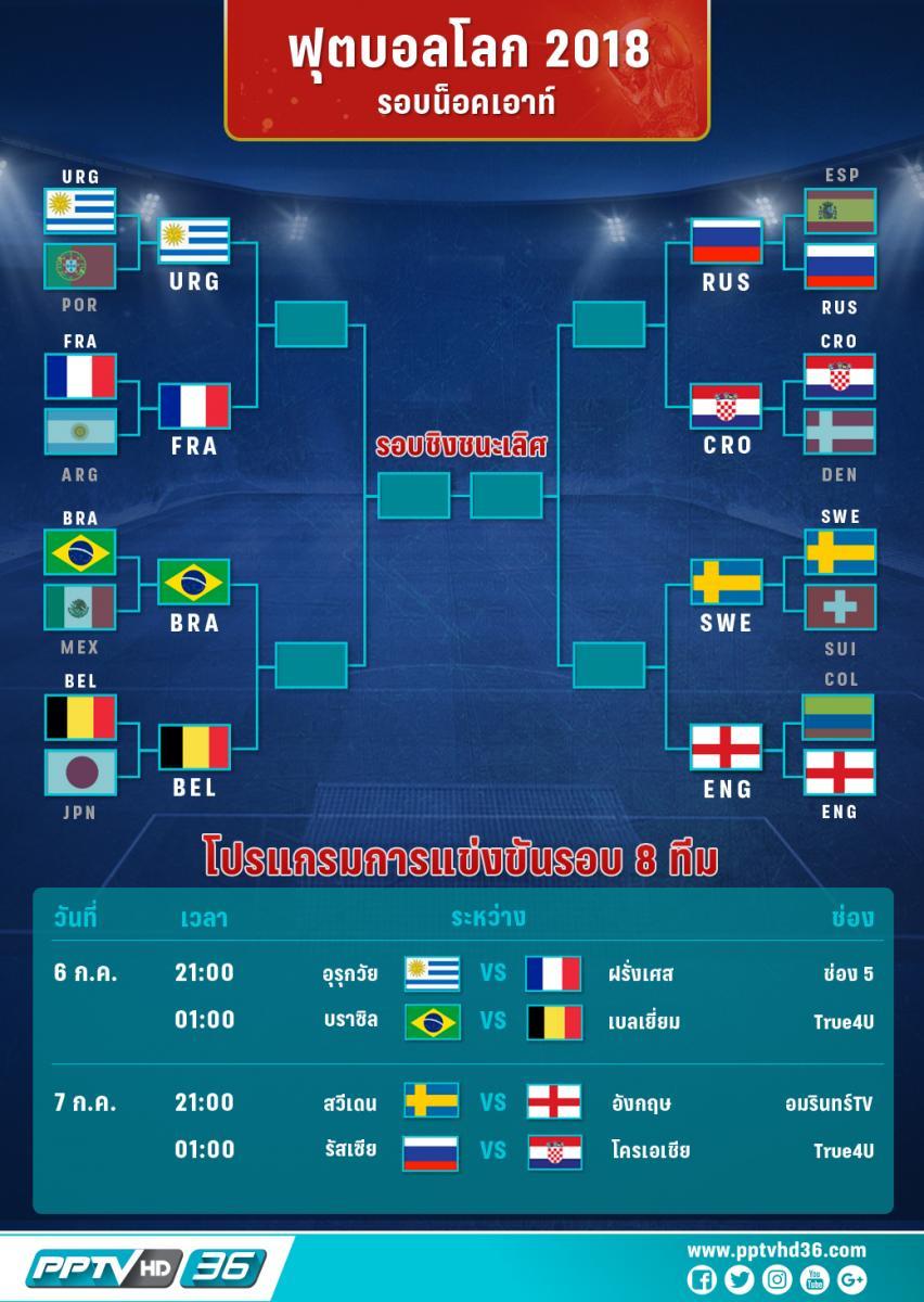 โปรแกรมฟุตบอลโลกรอบ 8 ทีม และอัพเดตผลบอลโลก ( 4 ก.ค. 61 )