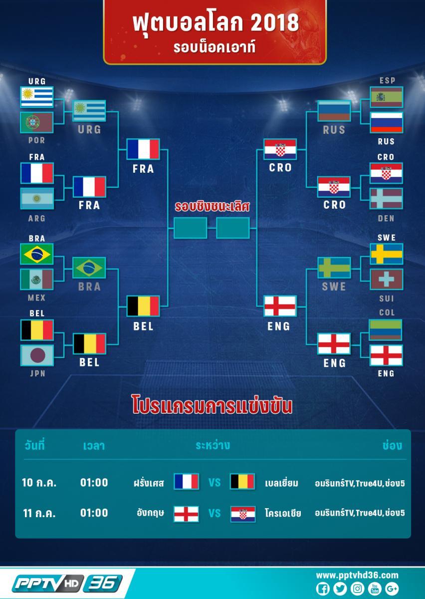 โปรแกรมฟุตบอลโลกรอบรองชนะเลิศ (4 ทีม) และอัพเดตผลบอลโลก