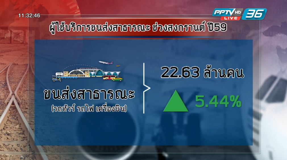 คมนาคมคาดคนแห่บินนอกช่วงสงกรานต์เพิ่ม 23%