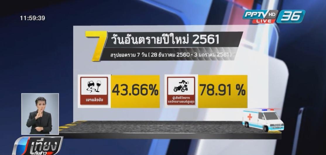 ครบ 7 วันอันตรายตาย 423 ศพ ลดลงจากปีที่แล้วถึงร้อยละ 11.5