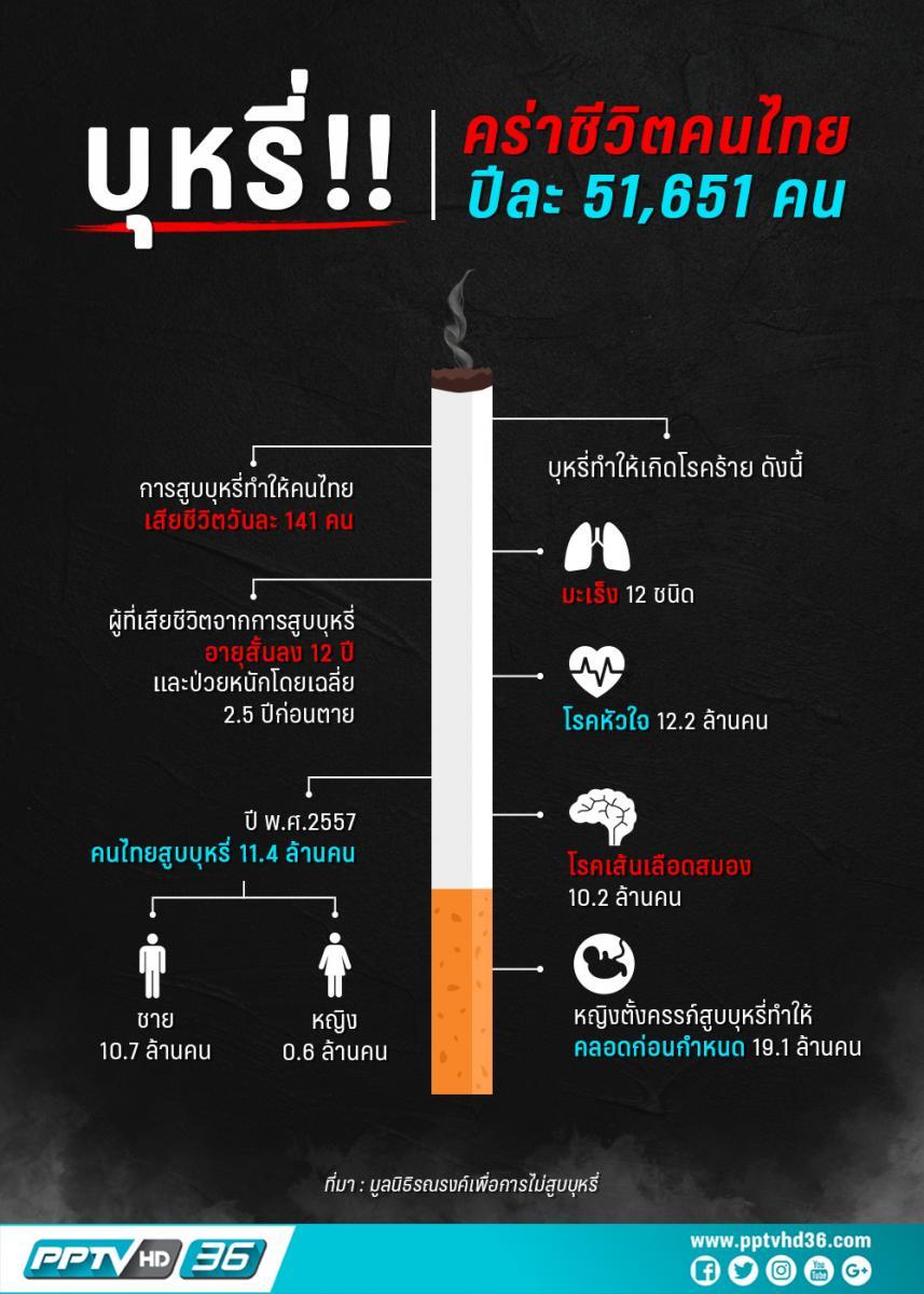 บุหรี่ !! คร่าชีวิตคนไทยปีละ 51,651 คน