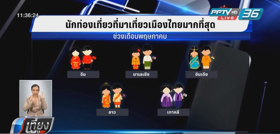 5 เดือน นักท่องเที่ยวต่างชาติเข้าไทยพุ่ง 16.4 ล้านคน