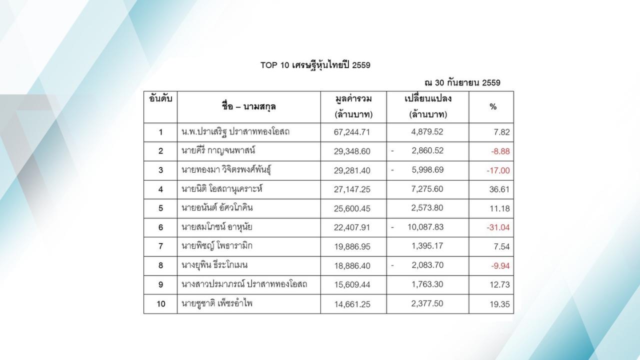 """""""นพ.ปราเสริฐ ปราสาททองโอสถ"""" แชมป์เศรษฐีหุ้นไทยปี 2559 (คลิป)"""