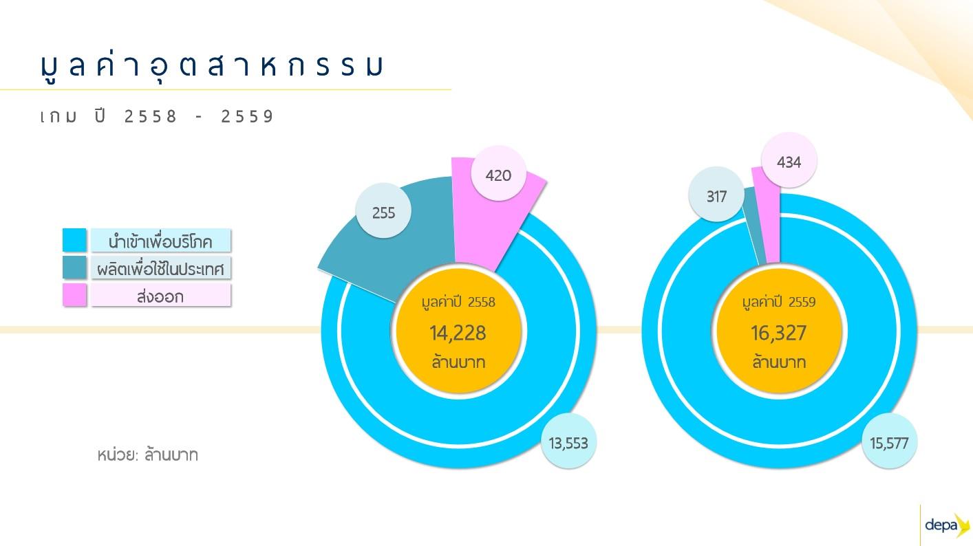 สุดปัง! ตลาดดิจิทัลคอนเทนต์ไทยปี'60 โตแตะ 2.4 หมื่นล้านบาท