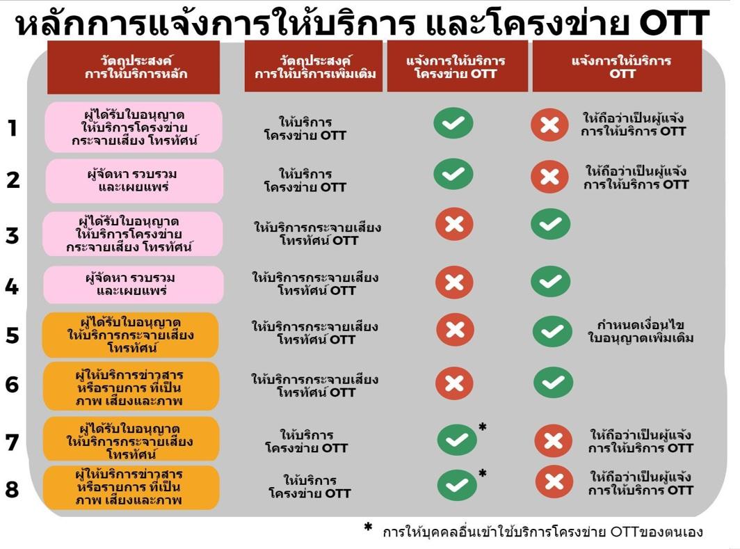 62 ปี โทรทัศน์ไทย สู่ OTT