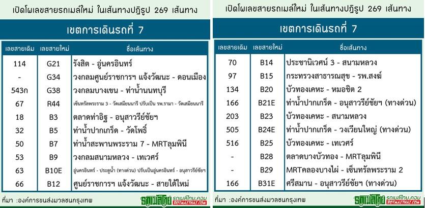 ลบความจำ! เปลี่ยนเลขสายรถเมล์ใหม่ 269 เส้นทาง