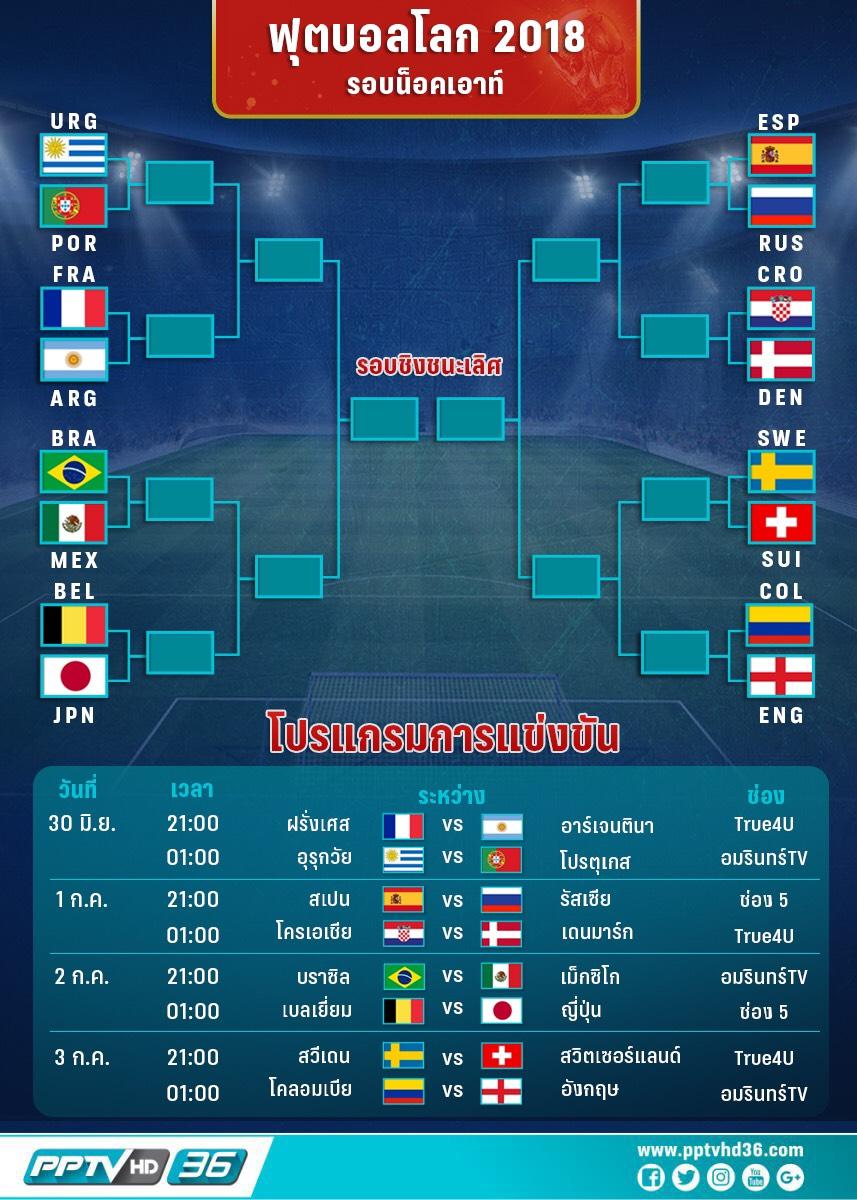 โปรแกรมฟุตบอลโลกวันที่ 30 มิ.ย. และอัพเดตผลบอลโลก