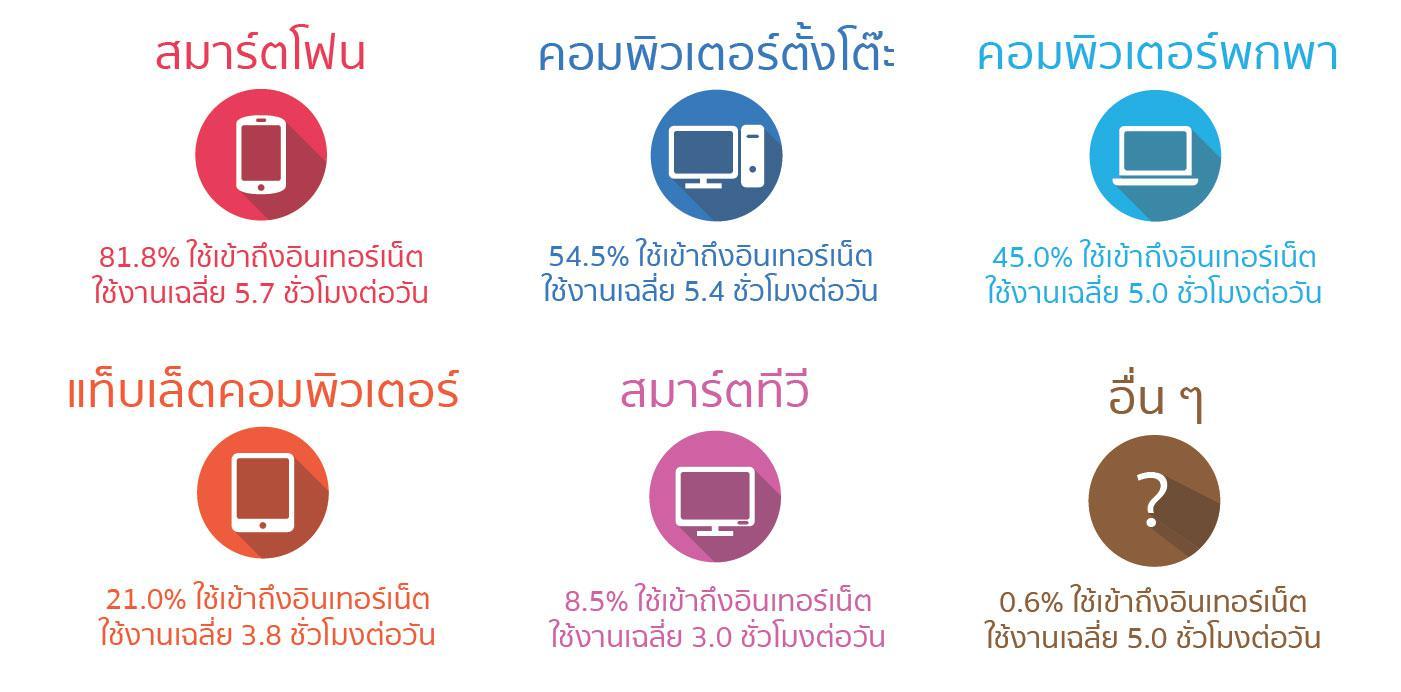ETDA เปิดผลสำรวจผู้ใช้งานอินเทอร์เน็ต ปี58 พบ Gen Y ใช้งานสูงสุด