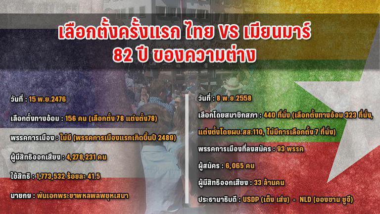 เลือกตั้งครั้งแรกไทย-เมียนมาร์ 82 ปีแห่งความต่าง