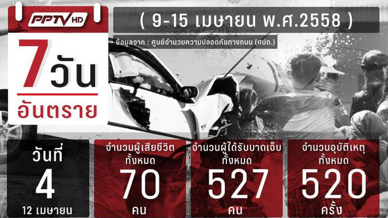 7 วันอันตรายสงกรานต์ วันที่ 4 เสียชีวิต 70 เจ็บ 527 เชียงใหม่ครองแชมป์อุบัติเหตุ
