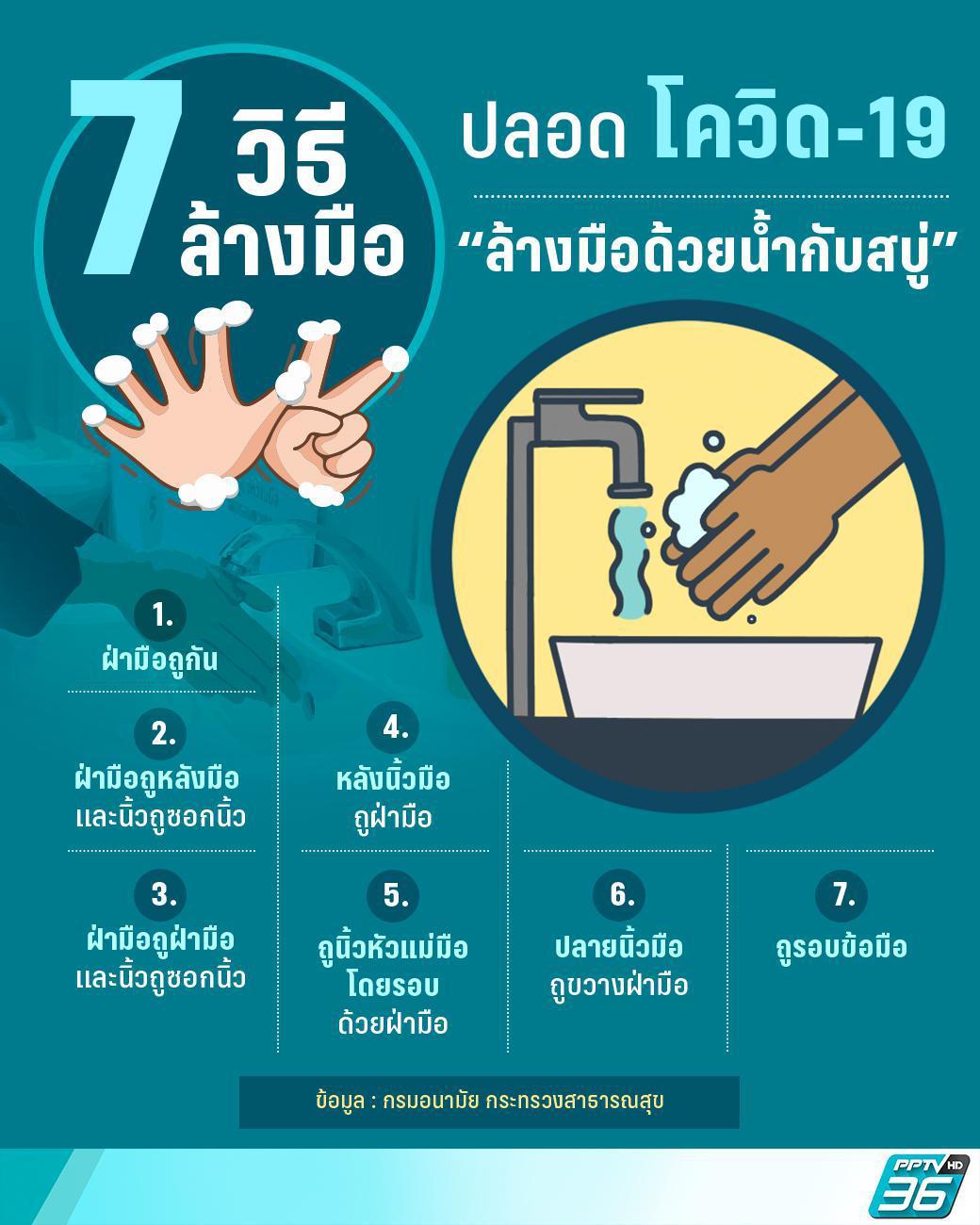 7 วิธีล้างมือให้ปลอดภัยจากโควิด-19