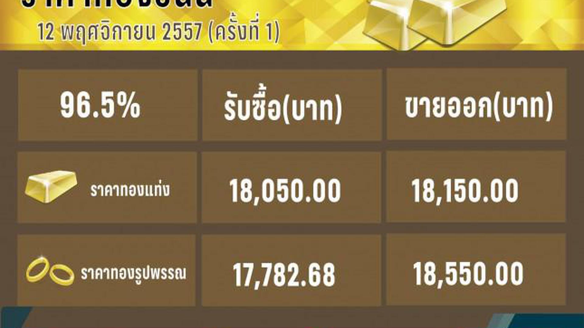 ทองขึ้น 200 บาท