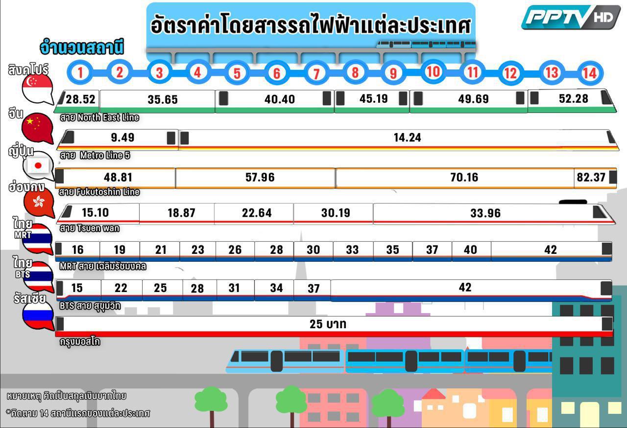 BTS ปรับขึ้นค่าโดยสาร รถไฟฟ้า เริ่ม 1 ตุลาคมนี้