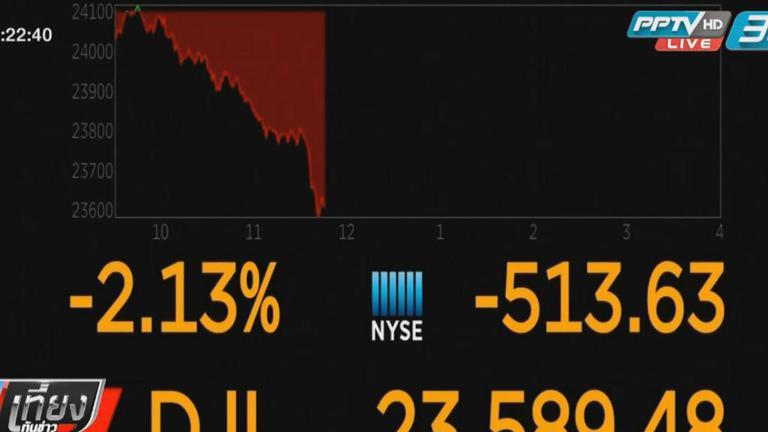 """ตลาดหุ้นสหรัฐฯ ร่วง 400 จุด หวั่นสงครามการค้า """"จีน-สหรัฐฯ"""""""