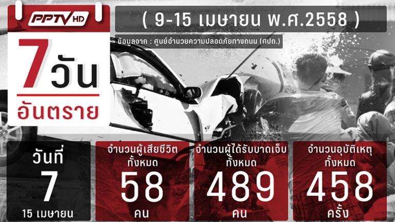 โค้งสุดท้าย 7 วันอันตราย เสียชีวิตรวม 364 ราย สุรินทร์ยอดดับสูงสุด
