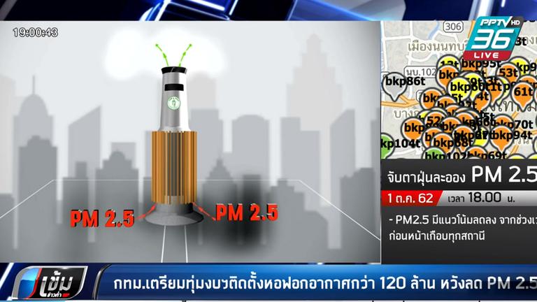 กทม.ทุ่มงบฯ ติดตั้งหอฟอกอากาศ 120 กว่าล้านบาท หวังลดฝุ่น PM 2.5