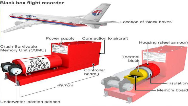 ผลสอบ MH370 ชี้ มาเลเซียแอร์ไลน์หละหลวม ปล่อยแบตส่งสัญญาณกล่องดำหมดก่อนบิน