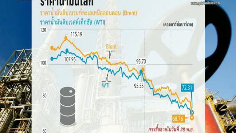 ราคาน้ำมันโลกดิ่งฮวบ หลังโอเปกมีมติไม่ลดกำลังการผลิต