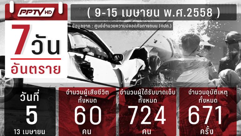 """เข้าสู่วันที่5 ของ """"7 วันอันตราย"""" สงกรานต์ดับ60 เจ็บ724 ร้อยเอ็ดแชมป์เสียชีวิต"""