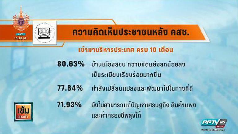 ดุสิตโพลเผยคนไทย80% ดีใจบ้านเมืองสงบ-ขัดแย้งลด หลัง คสช.เข้าบริหาร