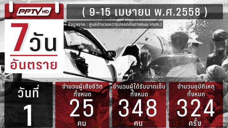 ประเดิมวันแรก 7 วันอันตรายช่วงสงกรานต์ เสียชีวิต 25 ราย