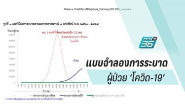 แบบจำลองคณิตศาสตร์การระบาด 'โควิด-19' ประเทศไทย