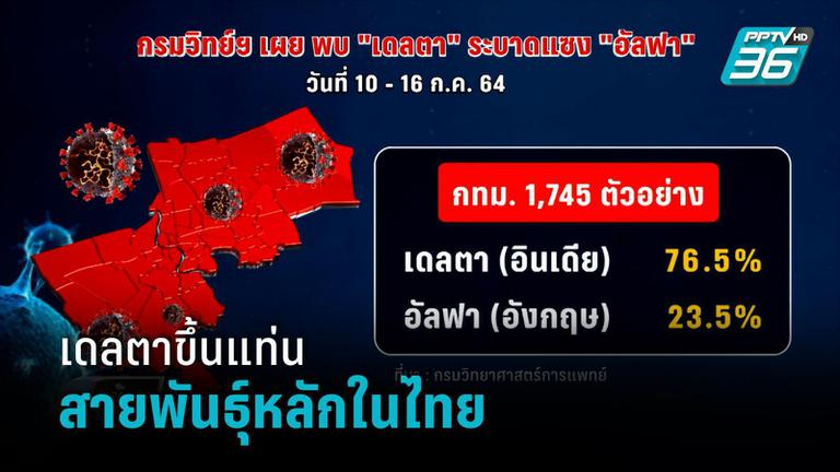 """""""เดลตา""""ขึ้นแท่นสายพันธุ์หลักระบาดในไทย"""