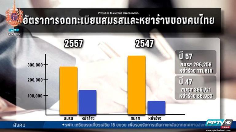 อัตราหย่าร้างไทยสูงปรี๊ด-อดทนน้อยลง พึ่งลำแข้งตัวเองได้