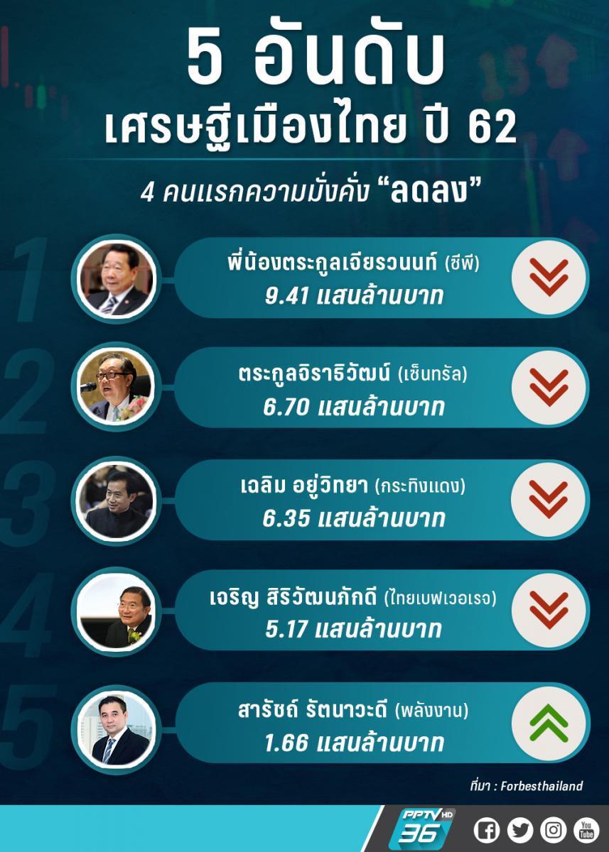 """ฟอร์บส์ เผย """"เศรษฐีไทยเผชิญจุดสะดุด"""" มีทรัพย์สินลดลง"""